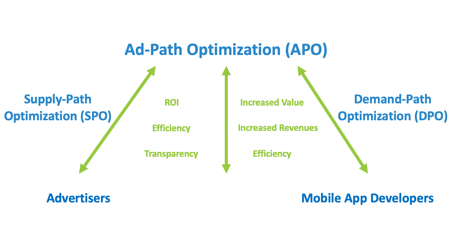 ad-path-optimization